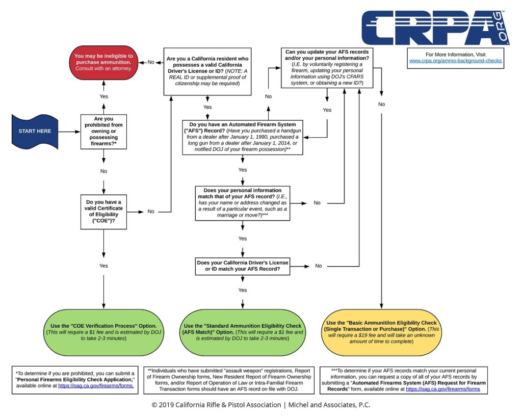 Ammo Check Options CRPA